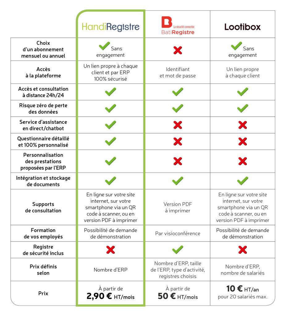 Comparatif des différents registres dématérialisés